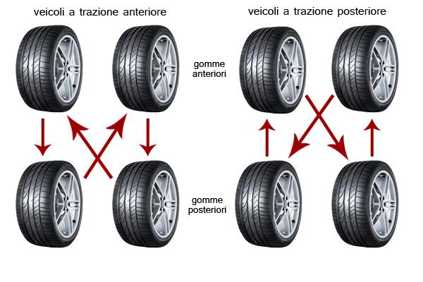 Invertire i pneumatici: come e quando farlo? I consigli utili di Cerchigomme.it