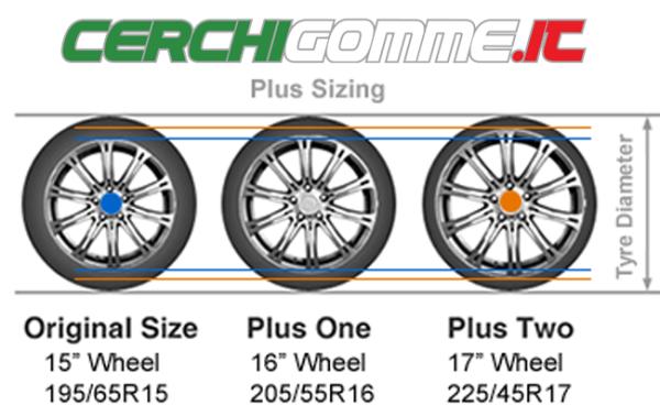Tabella d'equivalenza: ecco come scegliere il cerchio in base al pneumatico